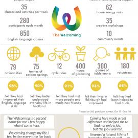 Infographic 17/18